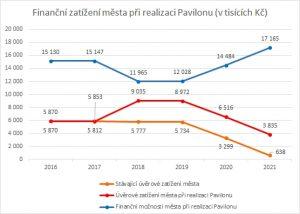 Finanční zatížení města při realizaci Pavilonu